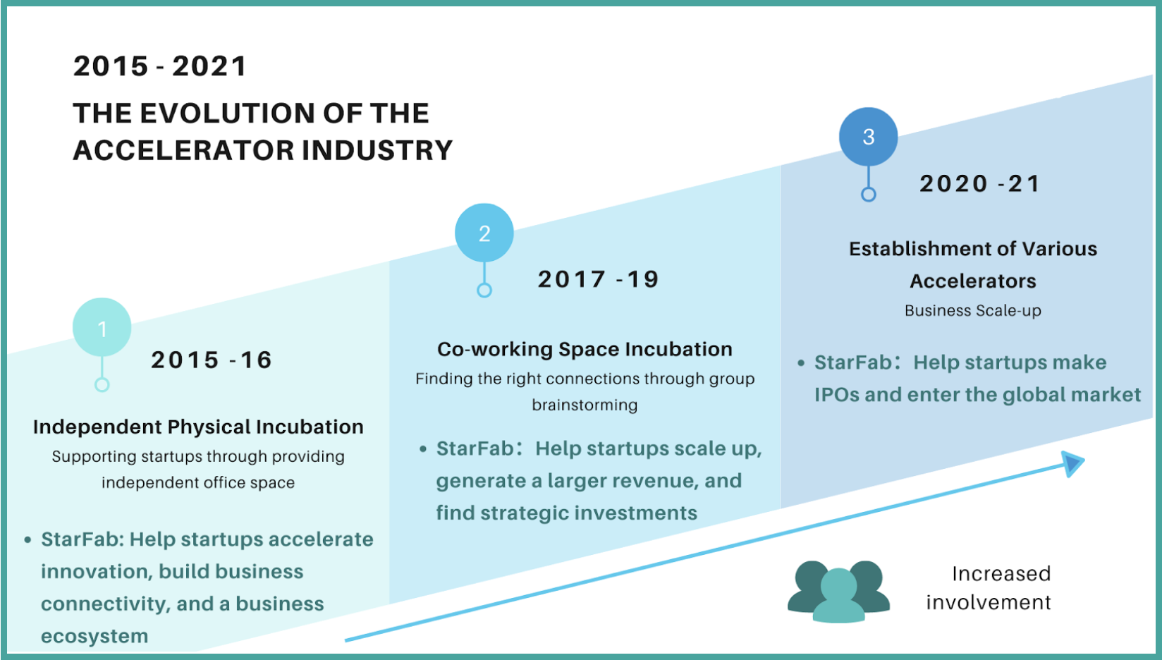 【StarFab Newsletter Issue 1】A Discussion Around the Accelerator Industry and Ecosystem