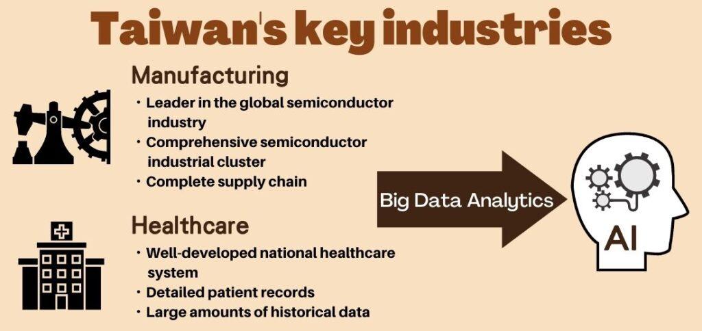 Taiwan's key industries